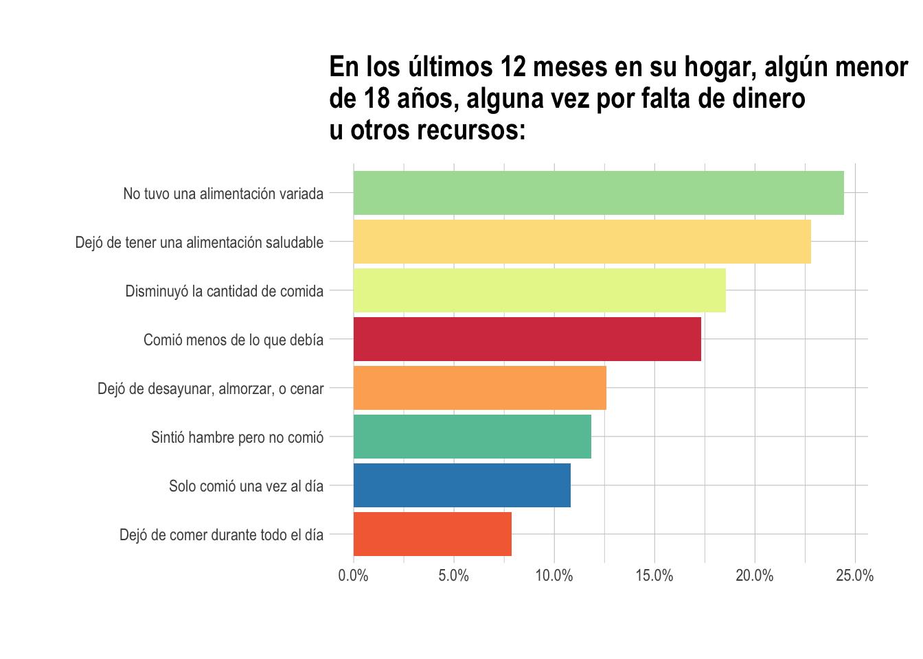 Uno de cada cuatro niños en el Ecuador padece de